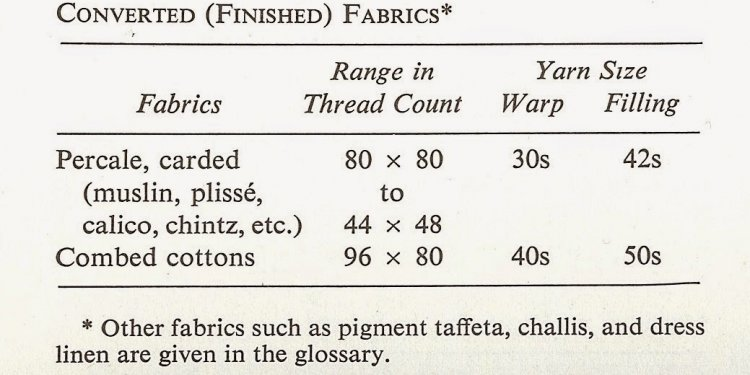 The carded yarn fabrics in