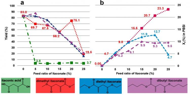 Biomolecules 03 00461 g004
