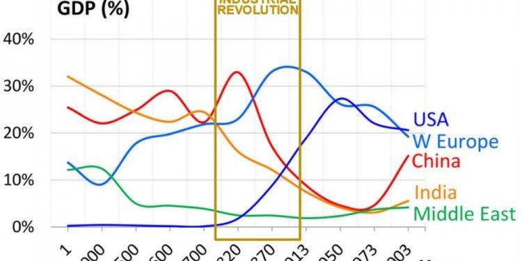 The rapid development of