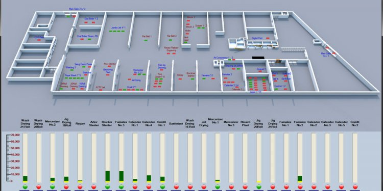 The main visualization window