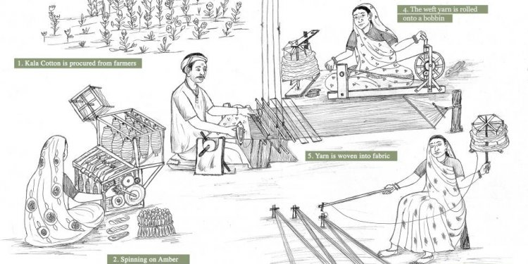 Process of Making cloth from cotton