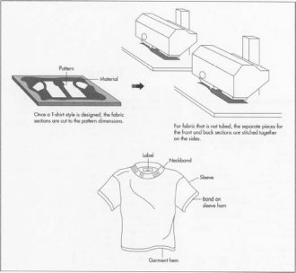 Making T-shirts is a fairly simple and largely automated process. Specially designed machines integrate cutting, assembling, and stitching for the most efficient operations.