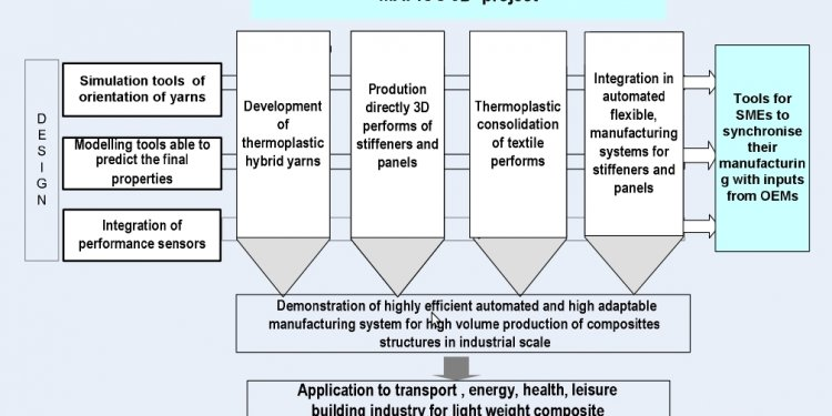 Processes of Textile manufacturing
