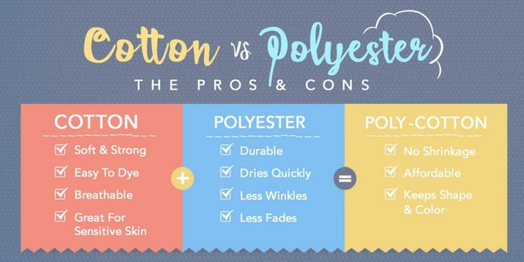 Absorbency of polyester